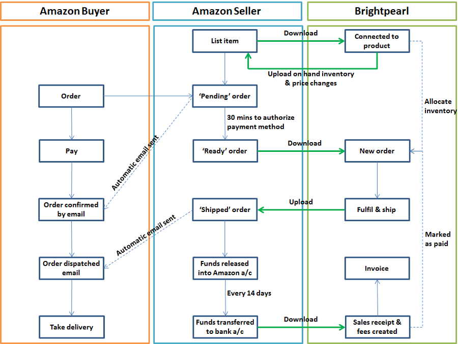 amazon overview