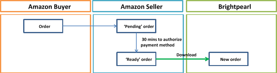 downloading orders