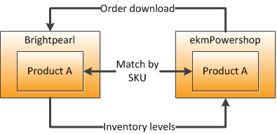 EKM product diagram