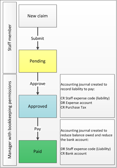 expense claims flow diagram