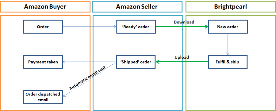 Shipping orders Amazon diagram