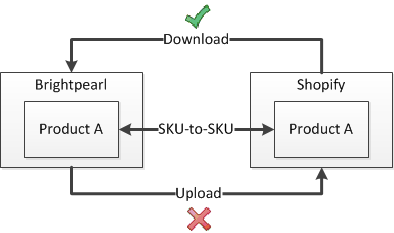 Shopify importing products diagram