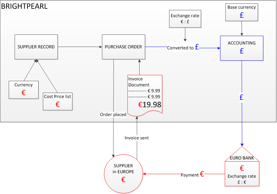 multi currency purchase diagram