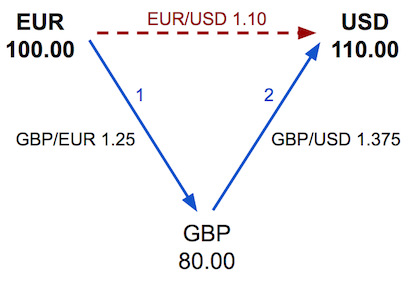 bank triangulation