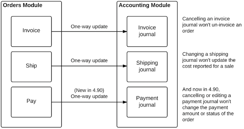 order payments conceptual changes