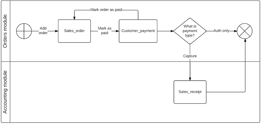 orders payment orders module