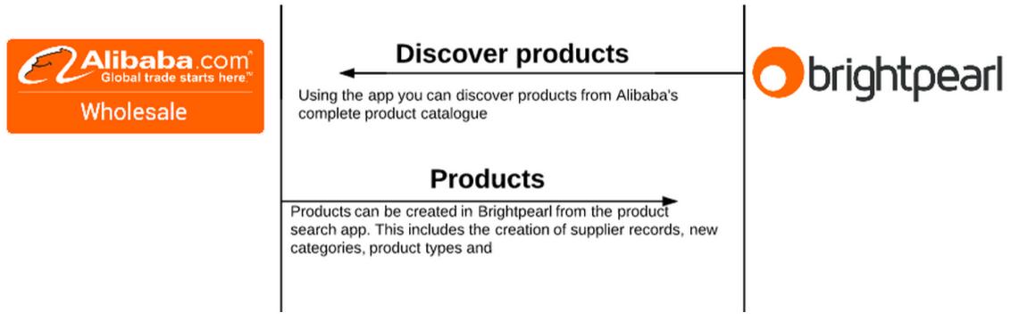 overview alibaba app